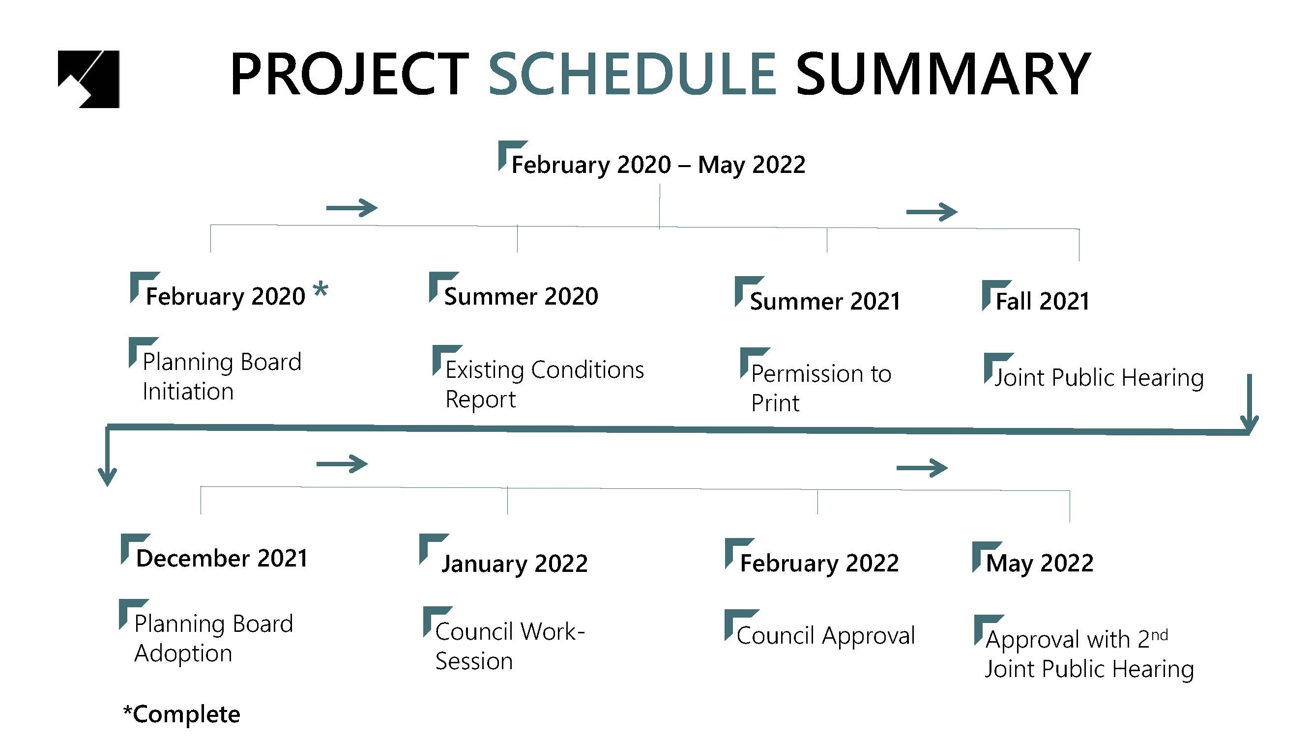 replaced_Project Schedule Summary